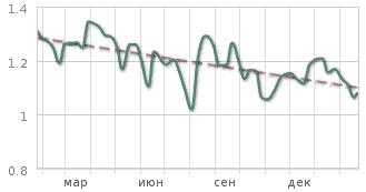 цены на грузоперевозки СПб СПБ
